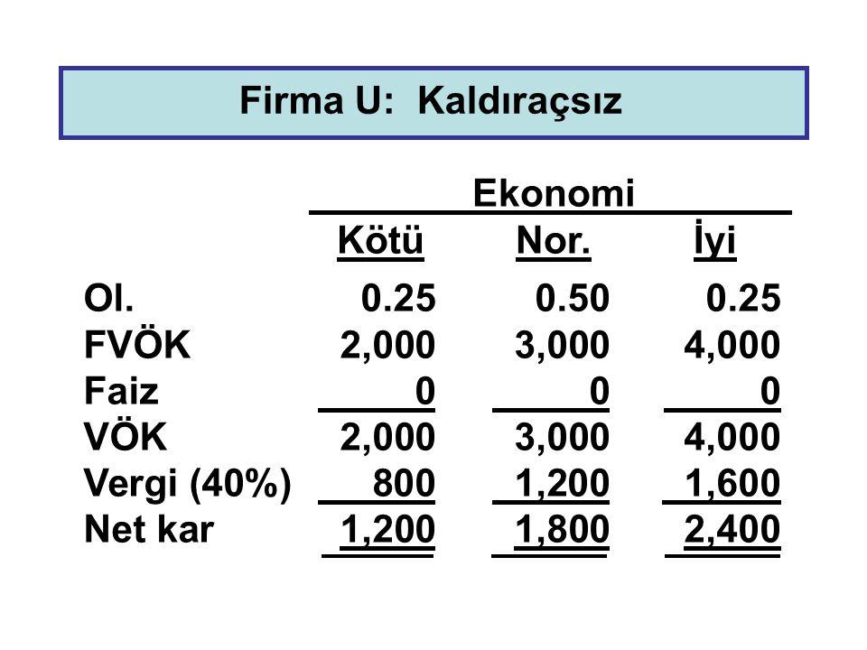 Firma U: Kaldıraçsız Ol.0.250.500.25 FVÖK2,0003,0004,000 Faiz 0 0 0 VÖK2,0003,0004,000 Vergi (40%) 800 1,200 1,600 Net kar1,2001,8002,400 Ekonomi Kötü