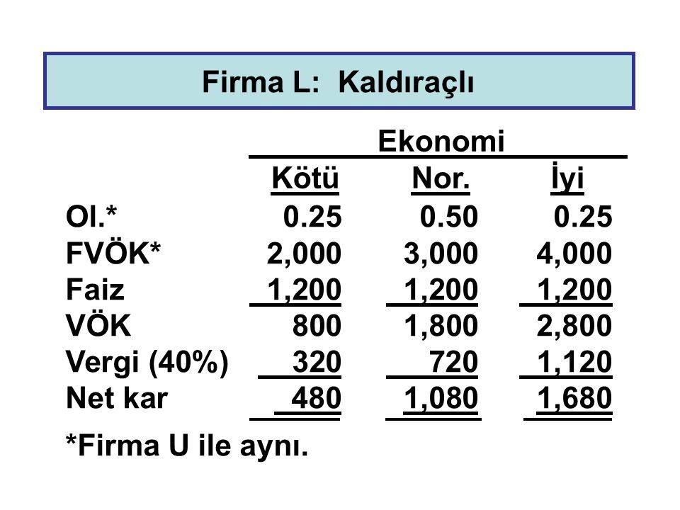 Firma L: Kaldıraçlı Ol.*0.250.500.25 FVÖK*2,0003,0004,000 Faiz 1,200 1,200 1,200 VÖK 8001,8002,800 Vergi (40%) 320 720 1,120 Net kar 4801,0801,680 *Fi
