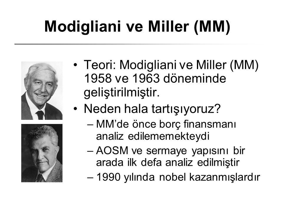 Modigliani ve Miller (MM) Teori: Modigliani ve Miller (MM) 1958 ve 1963 döneminde geliştirilmiştir. Neden hala tartışıyoruz? –MM'de önce borç finansma