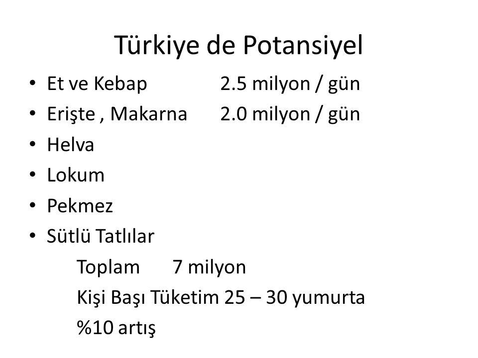 Türkiye de Potansiyel Et ve Kebap2.5 milyon / gün Erişte, Makarna2.0 milyon / gün Helva Lokum Pekmez Sütlü Tatlılar Toplam7 milyon Kişi Başı Tüketim 2