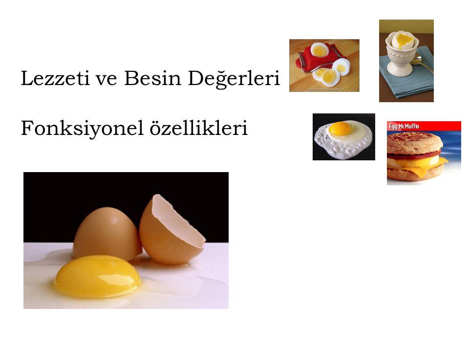 Yumurta Tüketimi %60 – 65Lezzeti ve Besinsel Değerleri %40 – 35Fonksiyonel Özellikleri Fonksiyonel Özellikler Emulgasyon Yapıştırıcı – Tutucu Kabartıcı – Hacim Verici Renk Verici