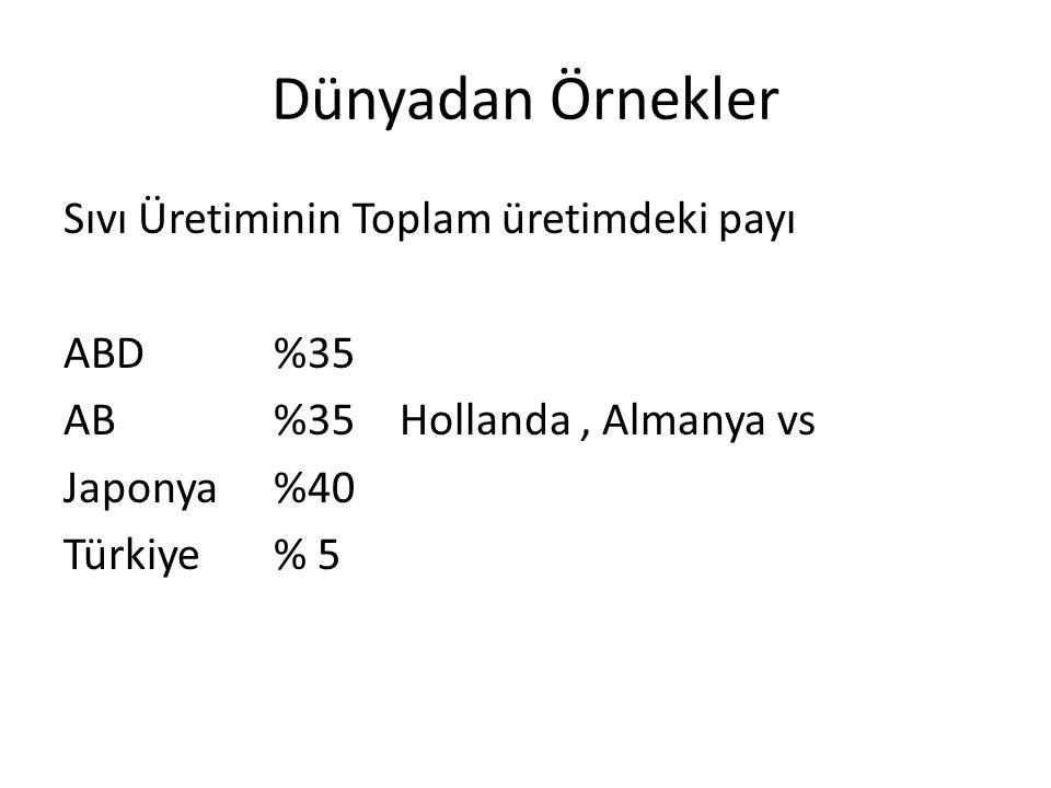 Dünyadan Örnekler Sıvı Üretiminin Toplam üretimdeki payı ABD %35 AB%35 Hollanda, Almanya vs Japonya%40 Türkiye% 5