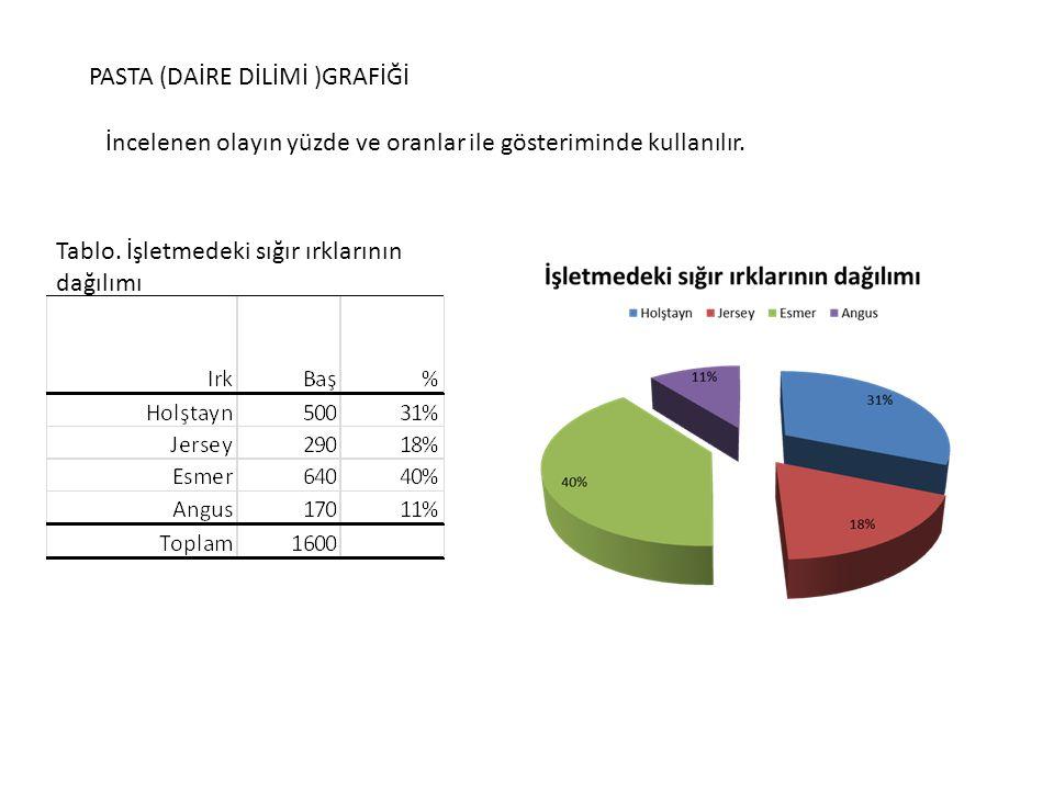 PASTA (DAİRE DİLİMİ )GRAFİĞİ İncelenen olayın yüzde ve oranlar ile gösteriminde kullanılır.