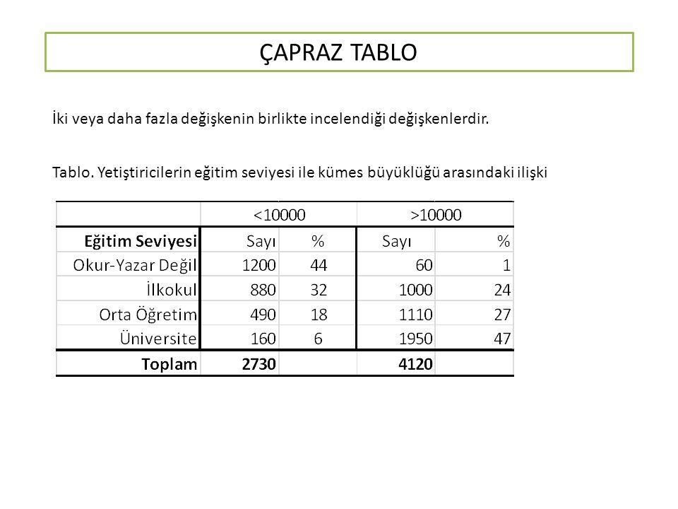 ÇAPRAZ TABLO İki veya daha fazla değişkenin birlikte incelendiği değişkenlerdir.