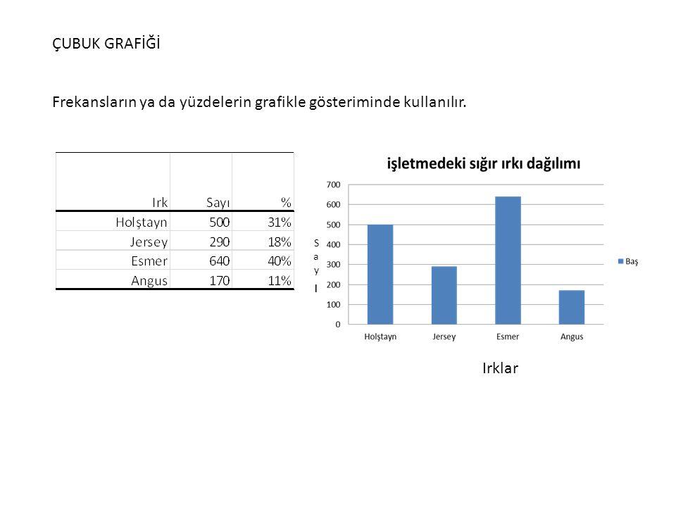 ÇUBUK GRAFİĞİ Frekansların ya da yüzdelerin grafikle gösteriminde kullanılır. Irklar SayıSayı