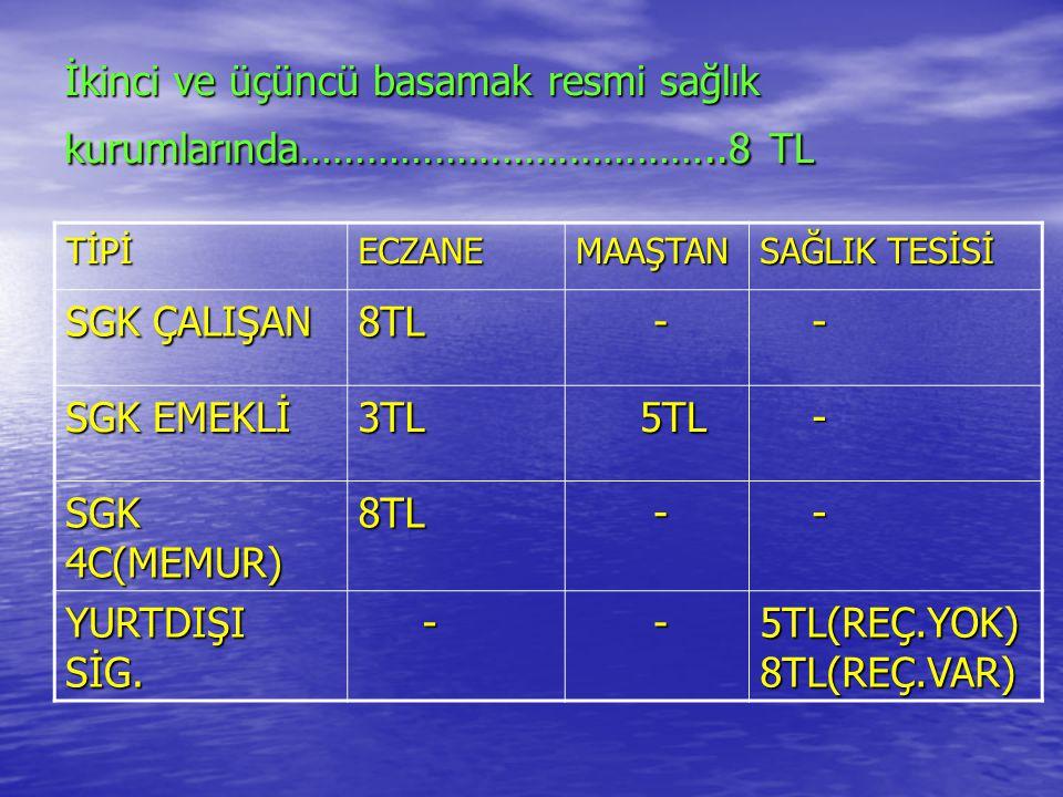 Özel sağlık hizmeti sunucularında yapılan muayeneler için 15 (onbeş) TL TİPİECZANEMAAŞTAN SAĞLIK TESİSİ SGK ÇALIŞAN 3TL - 12TL 12TL SGK EMEKLİ 3TL 12TL 12TL - SGK 4C(MEMUR) 3TL - 12TL 12TL YURTDIŞI SİG.