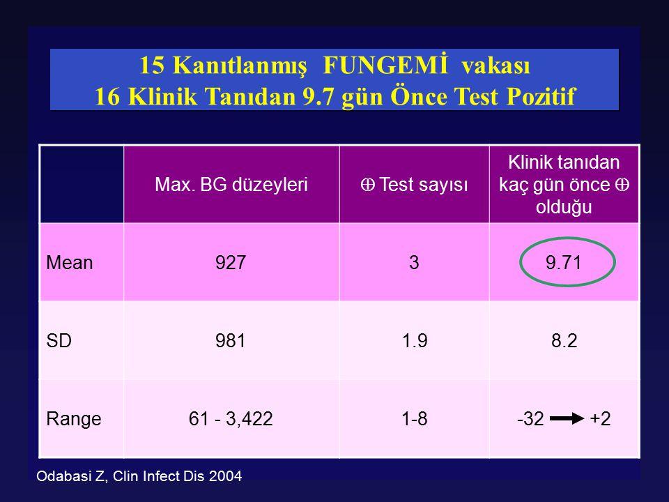 Max. BG düzeyleri  Test sayısı Klinik tanıdan kaç gün önce  olduğu Mean92739.71 SD9811.98.2 Range61 - 3,4221-8-32 +2 15Kanıtlanmış FUNGEMİ vakası 16