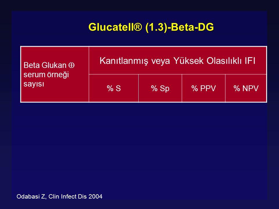 Glucatell® (1.3)-Beta-DG Beta Glukan  serum örneği sayısı Kanıtlanmış veya Yüksek Olasılıklı IFI % S% Sp% PPV% NPV Odabasi Z, Clin Infect Dis 2004