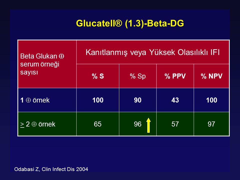 Glucatell® (1.3)-Beta-DG Beta Glukan  serum örneği sayısı Kanıtlanmış veya Yüksek Olasılıklı IFI % S% Sp% PPV% NPV 1  örnek 1009043100 > 2  örnek 6