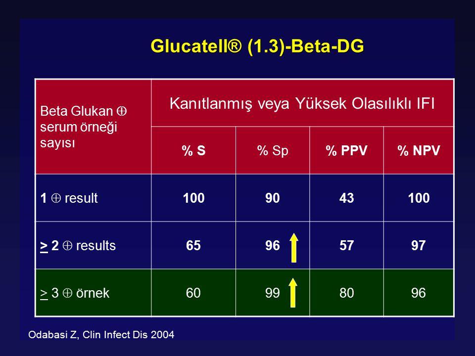 Glucatell® (1.3)-Beta-DG Beta Glukan  serum örneği sayısı Kanıtlanmış veya Yüksek Olasılıklı IFI % S% Sp% PPV% NPV 1  result 1009043100 > 2  result