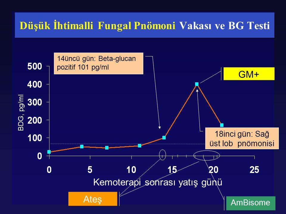 Düşük İhtimalli Fungal Pnömoni Vakası ve BG Testi BDG, pg/ml Kemoterapi sonrası yatış günü 14üncü gün: Beta-glucan pozitif 101 pg/ml 18inci gün: Sağ ü