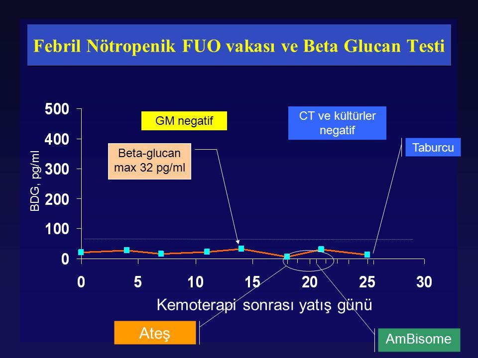 Febril Nötropenik FUO vakası ve Beta Glucan Testi BDG, pg/ml Kemoterapi sonrası yatış günü Beta-glucan max 32 pg/ml Ateş AmBisome GM negatif CT ve kül