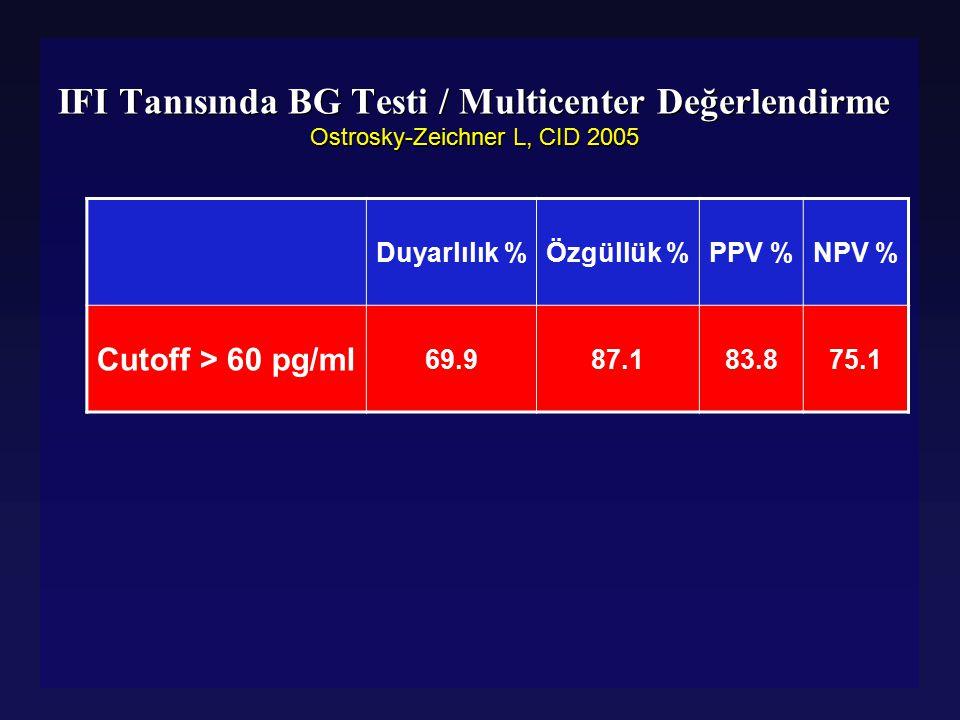 IFI Tanısında BG Testi / Multicenter Değerlendirme Ostrosky-Zeichner L, CID 2005 Duyarlılık %Özgüllük %PPV %NPV % Cutoff > 60 pg/ml 69.987.183.875.1