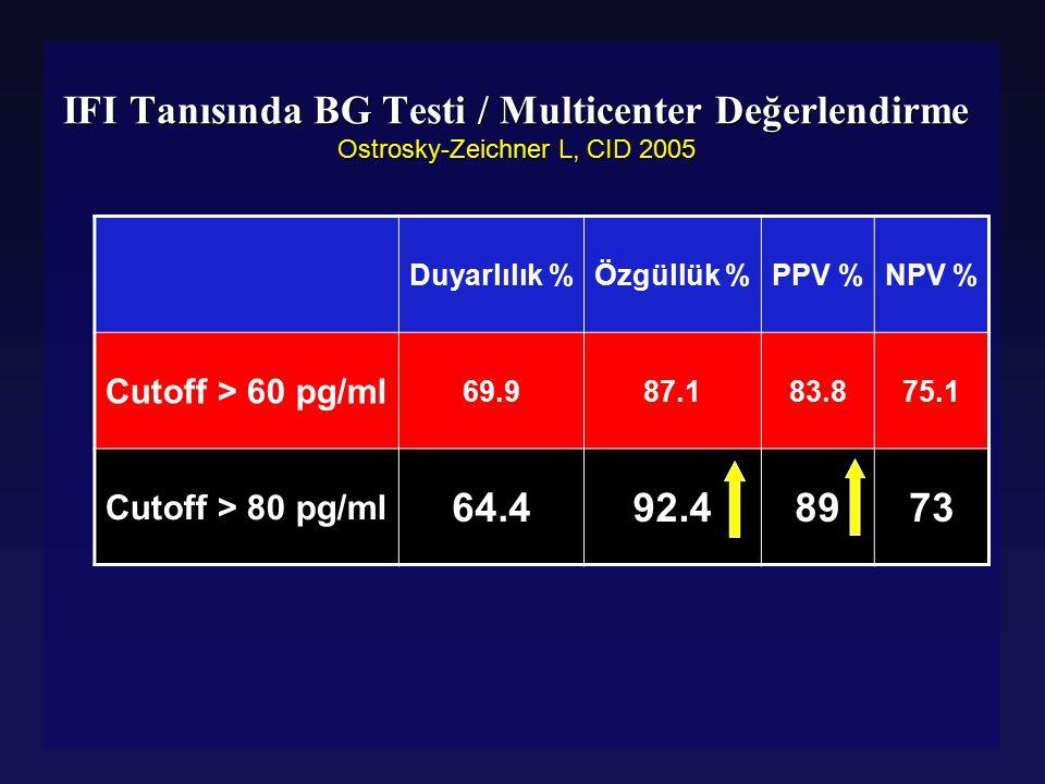 IFI Tanısında BG Testi / Multicenter Değerlendirme Ostrosky-Zeichner L, CID 2005 Duyarlılık %Özgüllük %PPV %NPV % Cutoff > 60 pg/ml 69.987.183.875.1 C