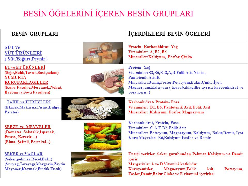 BESİN GRUPLARIİÇERDİKLERİ BESİN ÖGELERİ SÜT ve SÜT ÜRÜNLERİ ( Süt,Yoğurt,Peynir ) Protein- Karbonhidrat- Yağ Vitaminler: A, B2, B6 Mineraller:Kalsiyum