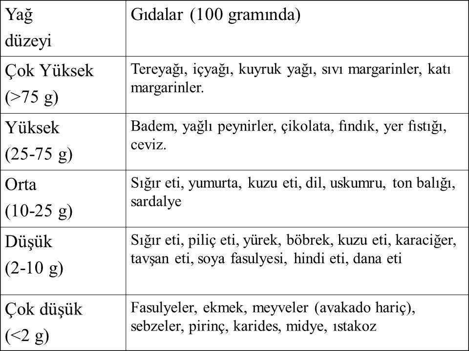 Yağ düzeyi Gıdalar (100 gramında) Çok Yüksek (>75 g) Tereyağı, içyağı, kuyruk yağı, sıvı margarinler, katı margarinler. Yüksek (25-75 g) Badem, yağlı