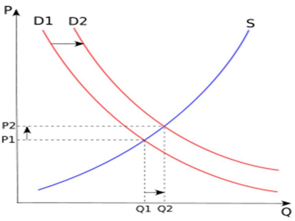 TALEBİ ETKİLEYEN FAKTÖRLER Qd = f ( P, Y, Ps, Pc, A, D, C, B, Q, S ) Qd: talep edilmiş ürünün niceliği P: ürünün fiyatı Y: tüketicinin gelir düzeyi Ps: değişim ürününün fiyatı Pc: tamamlayıcı ürünün fiyatı A: reklam D: nüfus C: tüketici kredisi B: ürün paketi Q: ürün kalitesi S: ürün stoğu