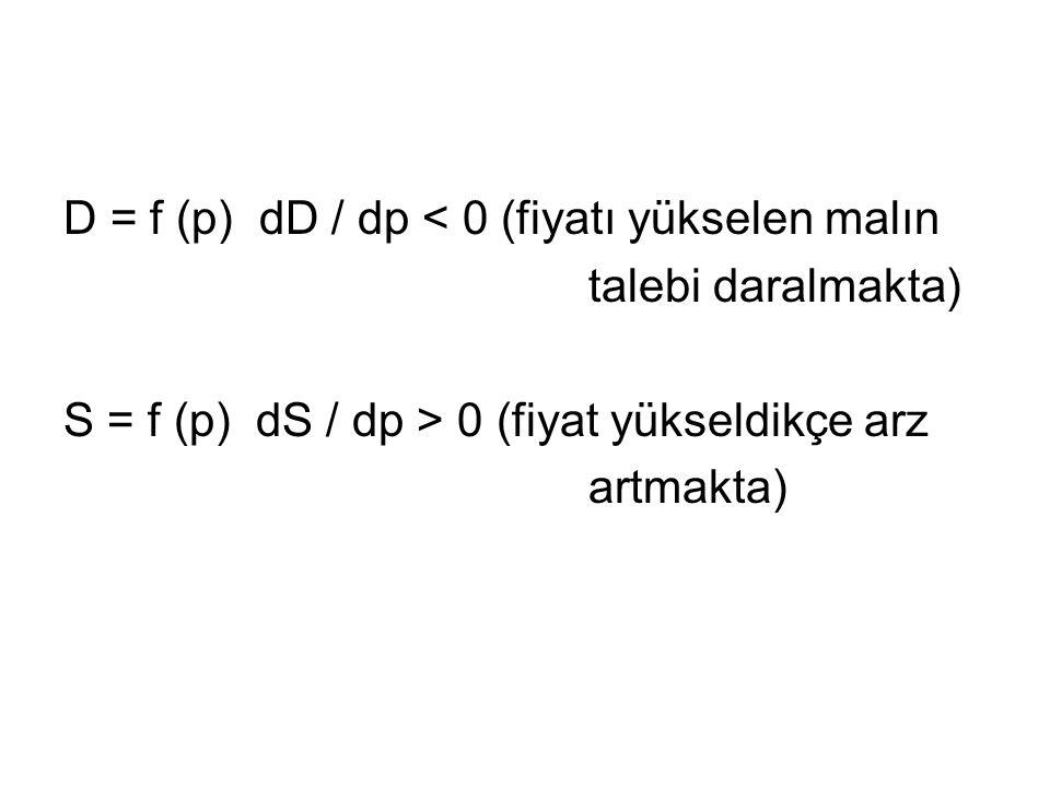 D = f (p) dD / dp < 0 (fiyatı yükselen malın talebi daralmakta) S = f (p) dS / dp > 0 (fiyat yükseldikçe arz artmakta)