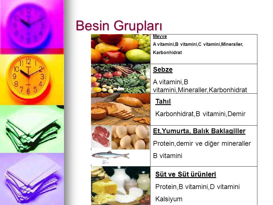 Besin Grupları Meyve A vitamini,B vitamini,C vitamini,Mineraller, Karbonhidrat Sebze A vitamini,B vitamini,Mineraller,Karbonhidrat Tahıl Karbonhidrat,