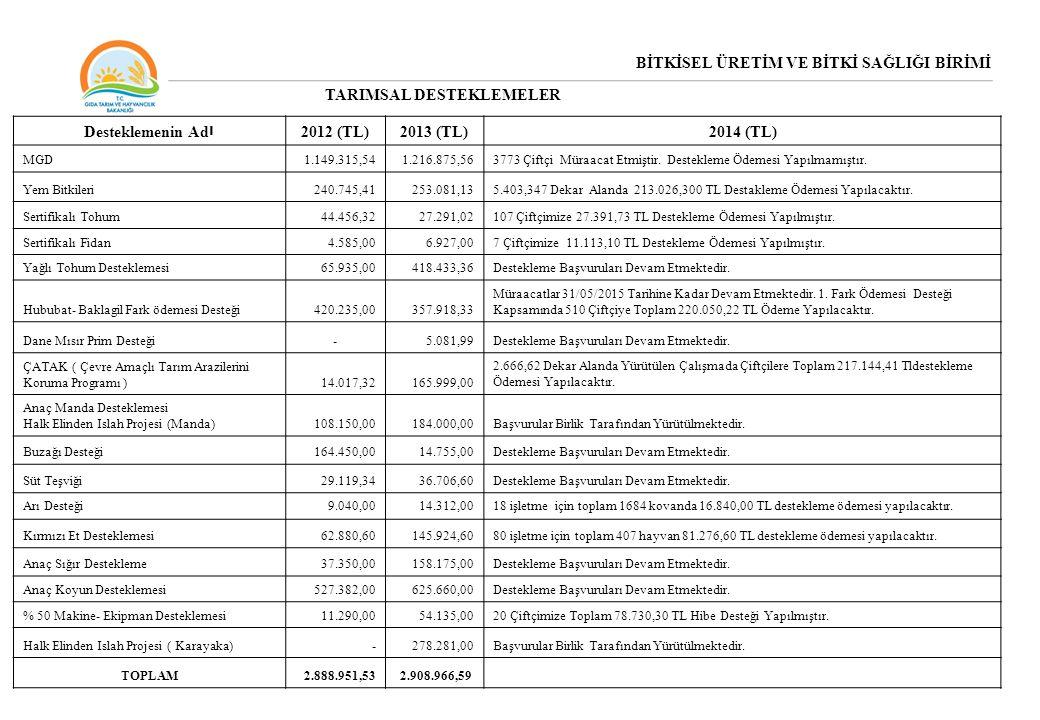 BİTKİSEL ÜRETİM VE BİTKİ SAĞLIĞI BİRİMİ TARIMSAL DESTEKLEMELER Desteklemenin Ad ı 2012 (TL)2013 (TL)2014 (TL) MGD1.149.315,541.216.875,563773 Çiftçi M