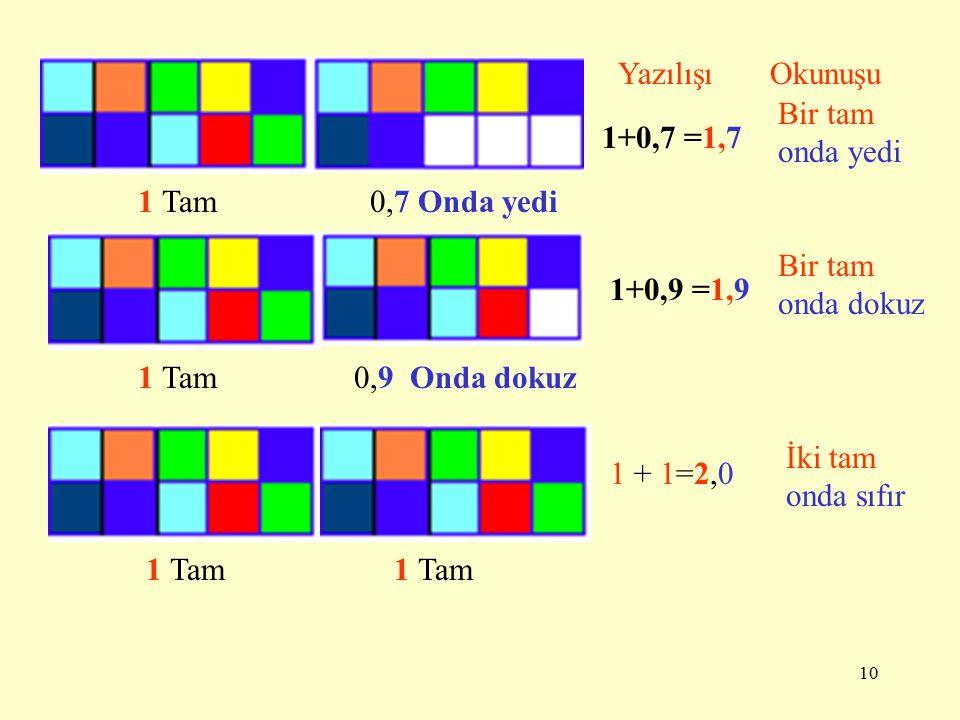 9 1 Tam 0,1 Onda bir 1+0,1 =1,1 YazılışıOkunuşu Bir tam onda bir 1 Tam0,2 onda iki 1+0,2 =1,2 Bir tam onda iki 1 Tam 0,3 onda üç 1+0,3 =1,3 Bir tam onda üç
