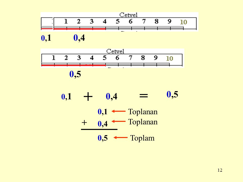 11 ONDALIK KESİRLERDE TOPLAMA VE ÇIKARMA = + = 0,10,1 + 0,2 = 0,3 KESİR SAYI ONDALIK SAYI 0,1 0,2 + 0,3 Toplanan Toplam