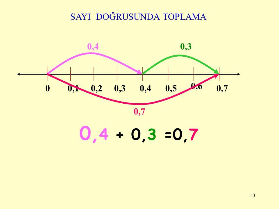 12 0,10,10,4 0,5 0,10,1 + 0,4 0,5 0,1 0,4 + 0,5 Toplanan Toplam =
