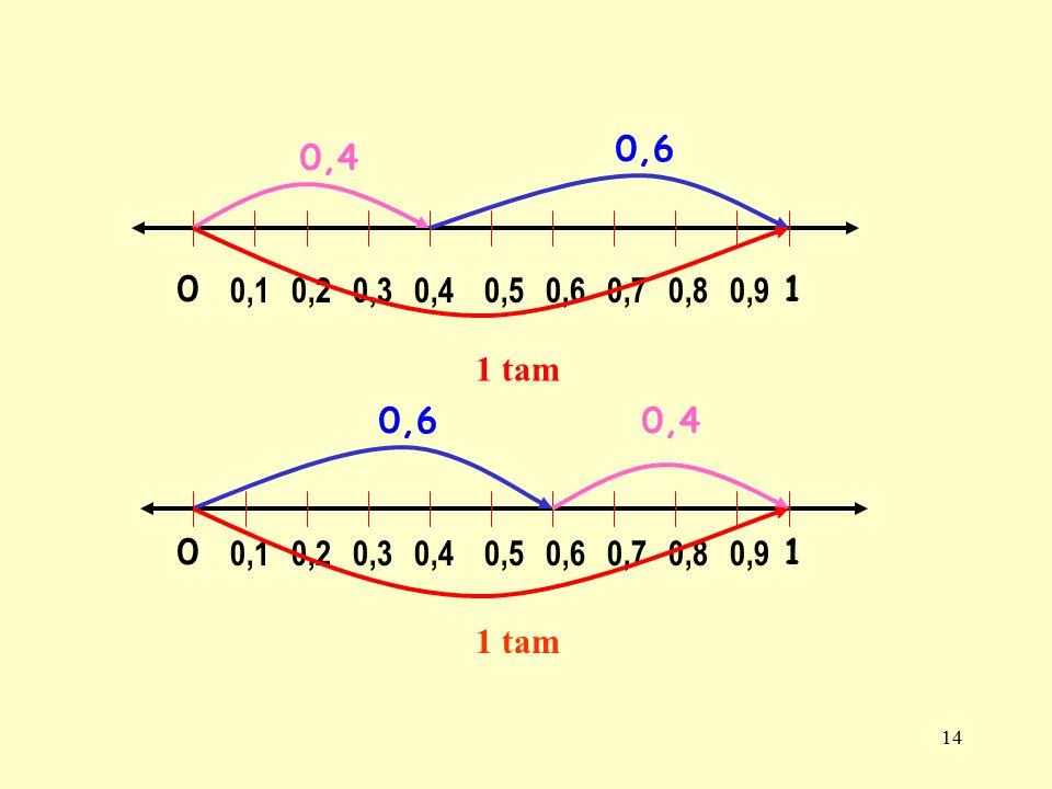 13 SAYI DOĞRUSUNDA TOPLAMA 0,10,20,30,40,5 0,6 0,70 0,40,3 0,7 0, 4 + 0,3 =0,7