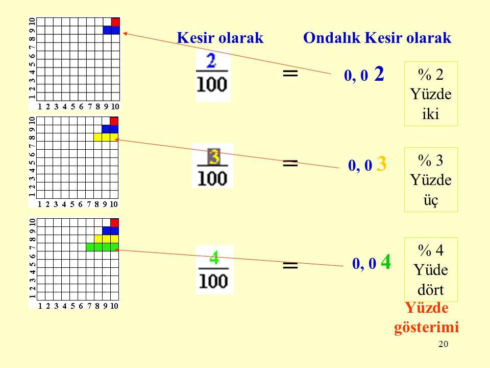 19 Bir bütünü 100 eşit parçaya bölelim. Bu bütünü kesir olarak nasıl ifade ederiz? =1 bütün Bu bütünün bir parçasını kesir ve ondalık kesir olarak nas