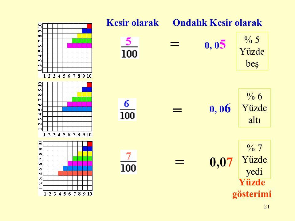 20 Kesir olarakOndalık Kesir olarak = 0, 0 2 = 0, 0 3 = 0, 0 4 % 2 Yüzde iki % 3 Yüzde üç % 4 Yüde dört Yüzde gösterimi