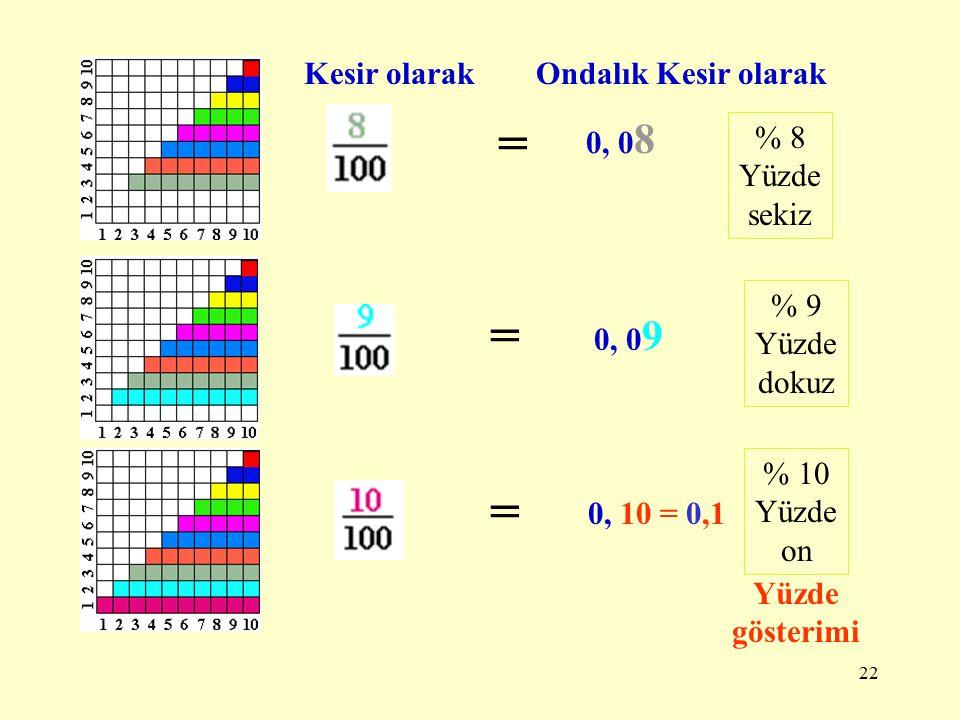 21 Kesir olarakOndalık Kesir olarak = 0, 0 5 = 0, 0 6 = 0,07 % 5 Yüzde beş % 6 Yüzde altı % 7 Yüzde yedi Yüzde gösterimi
