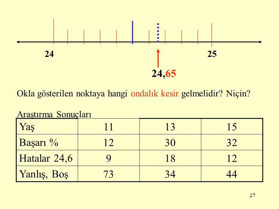 26 ONDALIK KESİRLER VE ÖLÇEK OKUMA 2 3 Okla gösterilen noktaya hangi ondalık kesir gelmelidir? Niçin? 2,2 2,42,62,8 Araştırma Sonuçları Yaş 111315 Baş