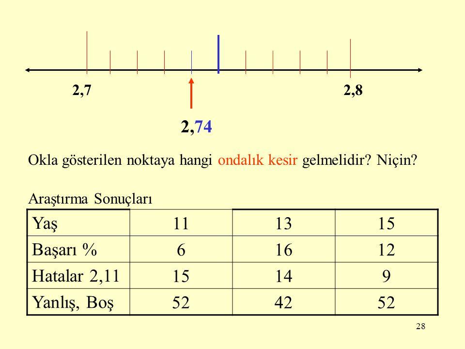 27 2425 Okla gösterilen noktaya hangi ondalık kesir gelmelidir? Niçin? 24,65 Araştırma Sonuçları Yaş 111315 Başarı % 123032 Hatalar 24,6 91812 Yanlış,