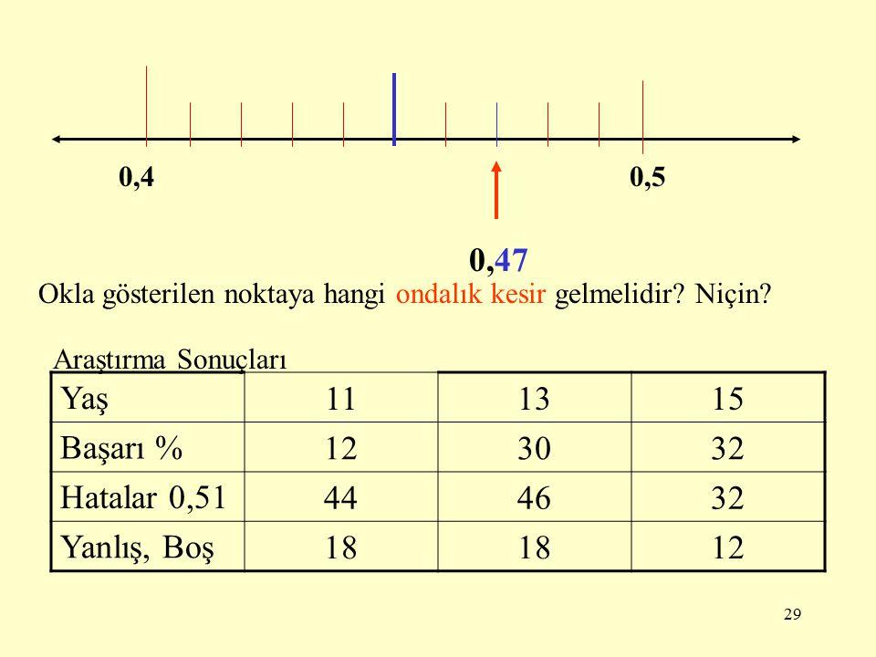 28 2,72,8 Okla gösterilen noktaya hangi ondalık kesir gelmelidir? Niçin? 2,74 Araştırma Sonuçları Yaş 111315 Başarı % 61612 Hatalar 2,11 15149 Yanlış,