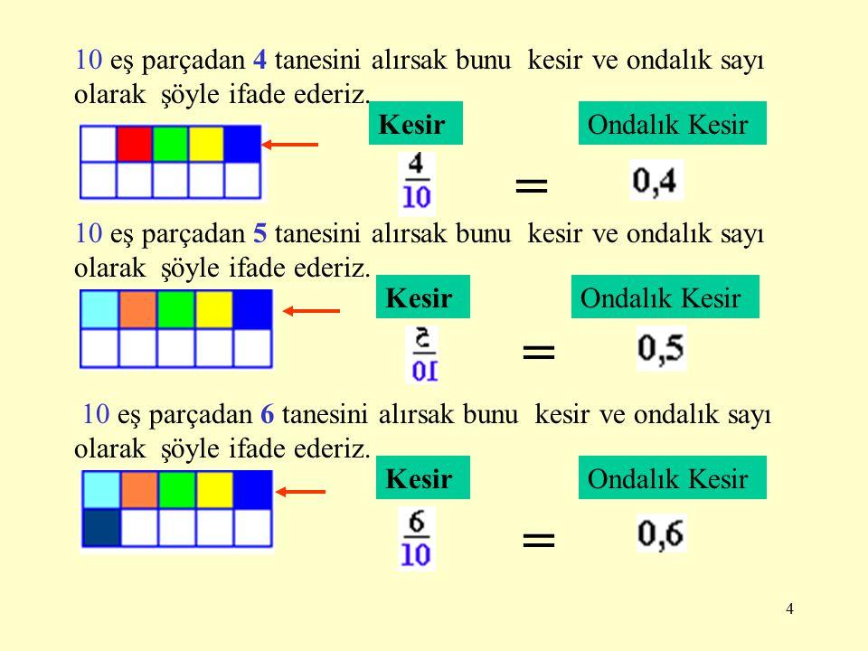 3 10 eş parçadan 1 tanesini alırsak bunu kesir ve ondalık sayı olarak şöyle ifade ederiz. KesirOndalık Kesir = 10 eş parçadan 2 tanesini alırsak bunu