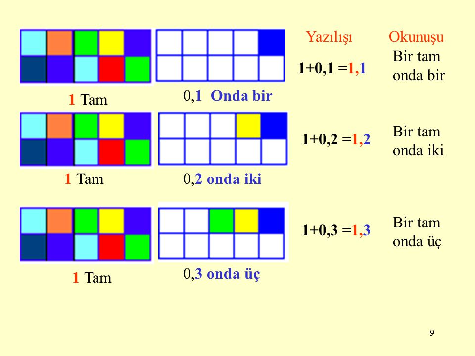 8 Aşağıdaki kırmızı renkli parçaları ONDALIK KESİR olarak yazınız. Ondalık KesirOkunuşu Onda bir Onda dört Onda yedi Onda dokuz Bir tam onda sıfır