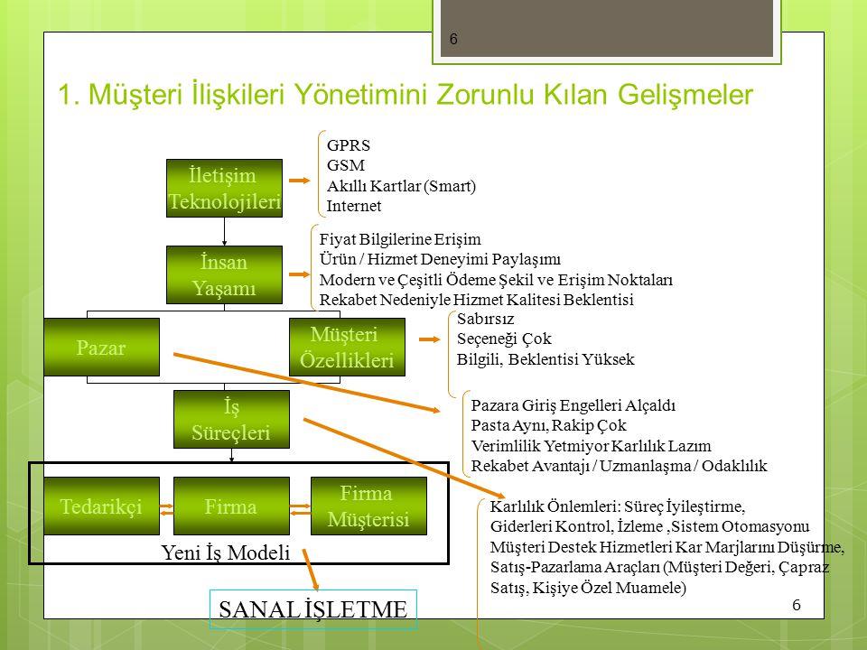 7 7 İşletme Sistemlerinde Gelişmeler E-Müşteri Müşteri Tedarikçi Finans İnsan Kaynakları Üretim Destek Pazarlama 198019902000 Satış
