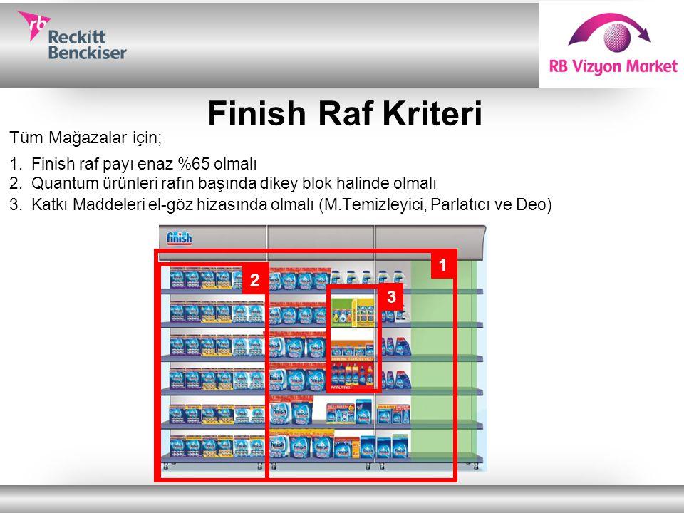 Finish Raf Kriteri Tüm Mağazalar için; 1.Finish raf payı enaz %65 olmalı 2.Quantum ürünleri rafın başında dikey blok halinde olmalı 3.Katkı Maddeleri