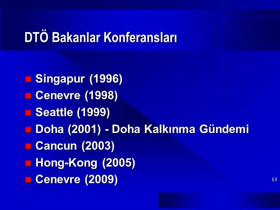 13 DTÖ Bakanlar Konferansları Singapur (1996) Singapur (1996) Cenevre (1998) Cenevre (1998) Seattle (1999) Seattle (1999) Doha (2001) - Doha Kalkınma Gündemi Doha (2001) - Doha Kalkınma Gündemi Cancun (2003) Cancun (2003) Hong-Kong (2005) Hong-Kong (2005) Cenevre (2009) Cenevre (2009)