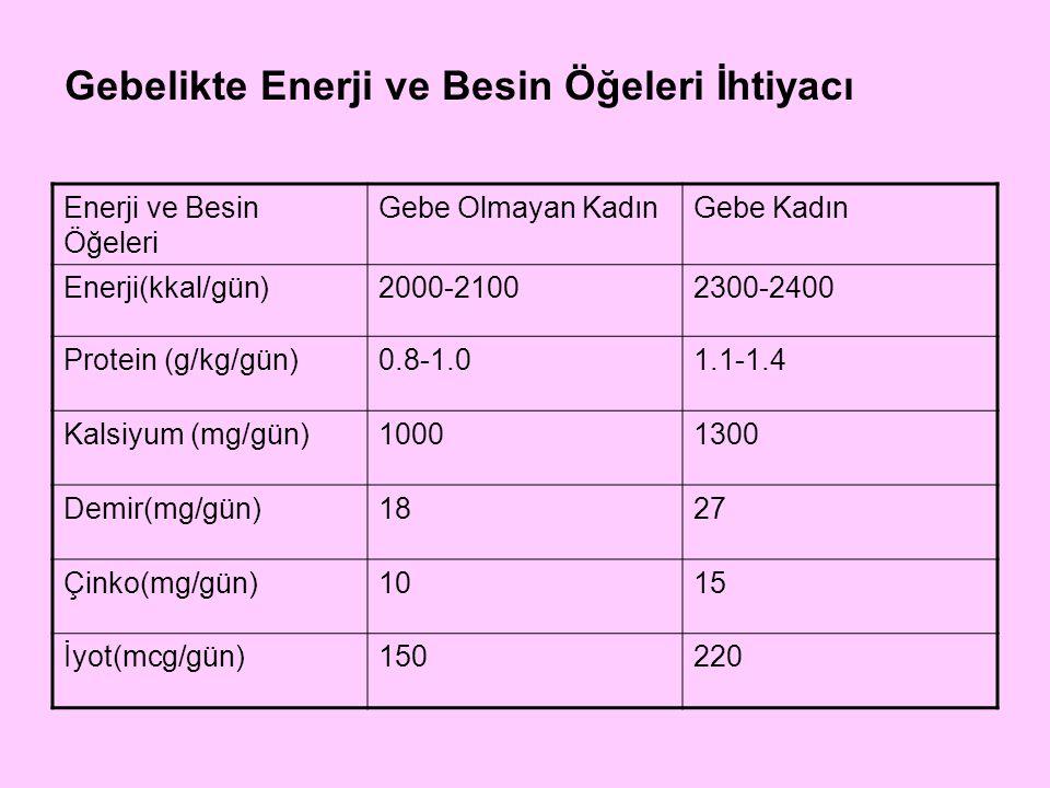 Enerji ve Besin Öğeleri Gebe Olmayan KadınGebe Kadın A vitamini (mcg/gün)700770 D vitamini (mcg/gün)10 E vitamini (mg/gün)15 K vitamini (mcg/gün)90 C vitamini (mg/gün)90 Gebelikte Enerji ve Besin Öğeleri İhtiyacı