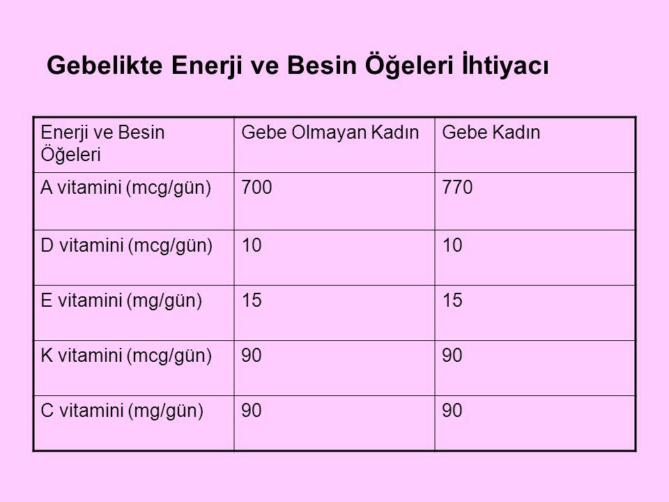 Enerji ve Besin Öğeleri Gebe Olmayan KadınGebe Kadın B 1 vitamini (mg/gün)1.11.4 B 2 vitamini (mg/gün)1.11.4 Niasin(mg/gün)1418 B 6 vit (mg/gün)1.31.9 Folik asit(mcg/gün)400600 B 12 vit (mcg/gün)2.42.6 Gebelikte Enerji ve Besin Öğeleri İhtiyacı