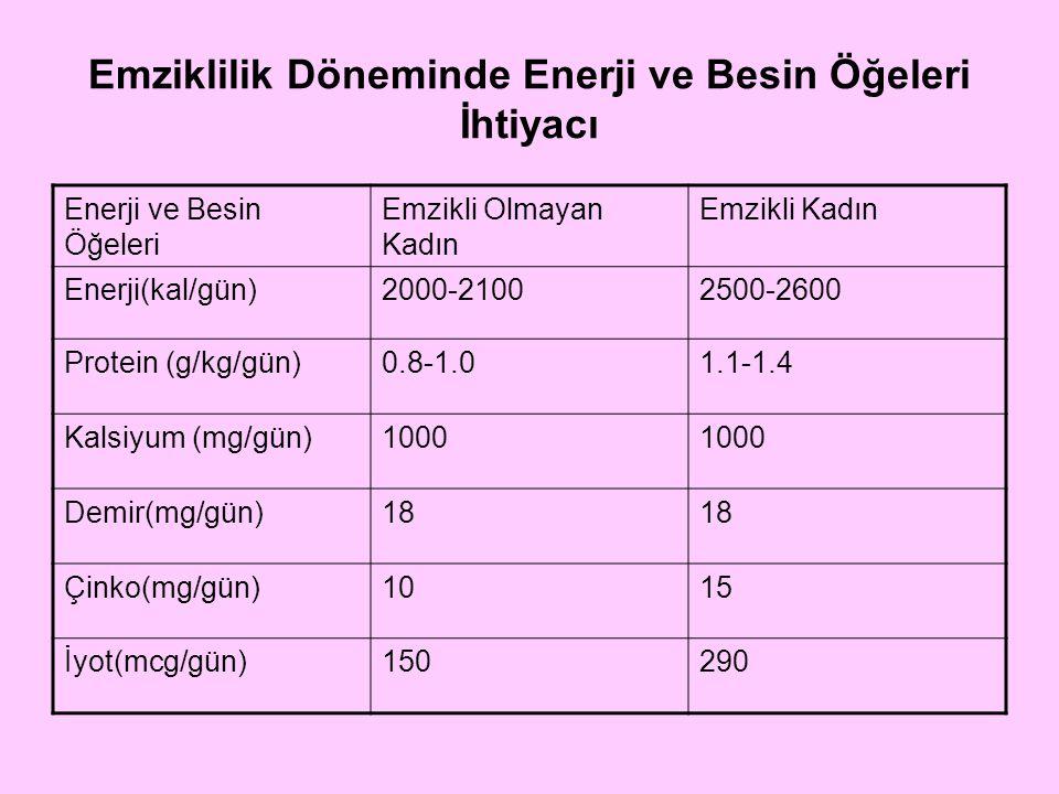 Emziklilik Döneminde Enerji ve Besin Öğeleri İhtiyacı Enerji ve Besin Öğeleri Emzikli Olmayan Kadın Emzikli Kadın A Vit.(mcg/gün)7001200 D Vit.(mcg/gün)10 E Vit.(mg/gün)1519 K Vit.(mcg/gün)90 C Vit.(mg/gün)90120