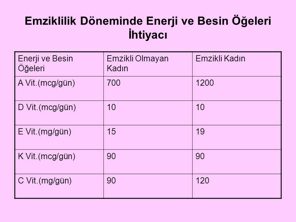 Emziklilik Döneminde Enerji ve Besin Öğeleri İhtiyacı Enerji ve Besin Öğeleri Emzikli Olmayan Kadın Emzikli Kadın B 1 Vit.(mg/gün)1.11.4 B 2 Vit.(mg/gün)1.11.4 Niasin(mg/gün)1417 B 6 Vit.(mg/gün)1.32.0 Folik Asit (mcg/gün)400500 B 12 Vit.(mcg/gün)2.42.8