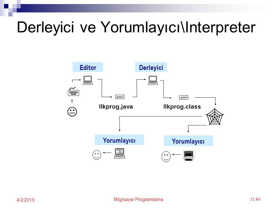 Bilgisayar Programlama 51/64 4/2/2015 Derleyici ve Yorumlayıcı\Interpreter Editor    Ilkprog.java  Derleyici  Ilkprog.class   Yorumlayıcı Hello, World .