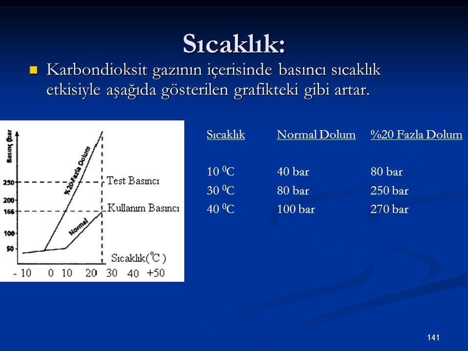 141 Sıcaklık: Karbondioksit gazının içerisinde basıncı sıcaklık etkisiyle aşağıda gösterilen grafikteki gibi artar. SıcaklıkNormal Dolum%20 Fazla Dolu
