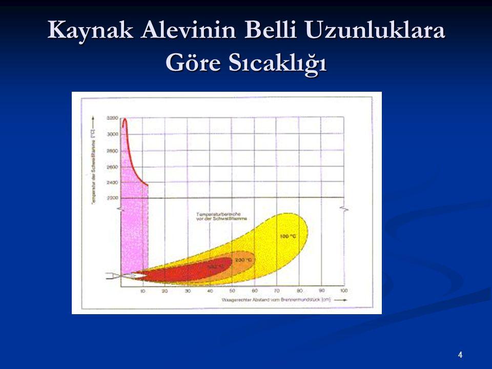 4 Kaynak Alevinin Belli Uzunluklara Göre Sıcaklığı