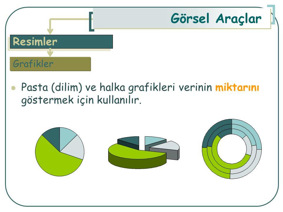 Resimler Görsel Araçlar Pasta (dilim) ve halka grafikleri verinin miktarını göstermek için kullanılır. Grafikler