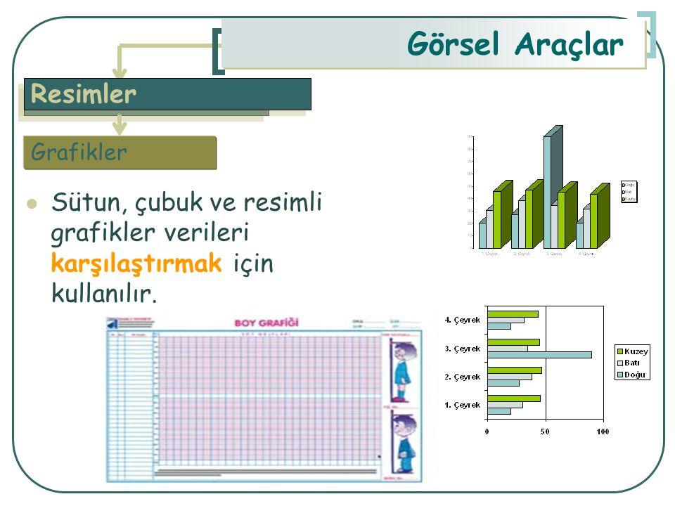 Görsel Araçlar Resimler Sütun, çubuk ve resimli grafikler verileri karşılaştırmak için kullanılır. Grafikler
