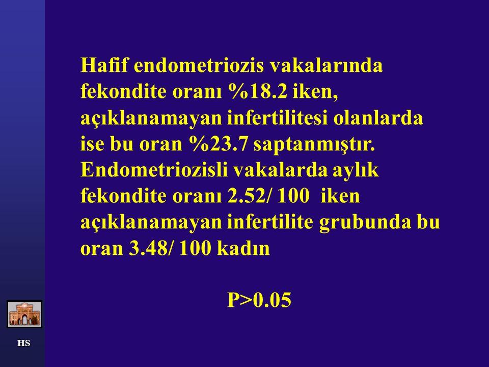 HS Hafif endometriozis vakaları (168 vaka) ; açıklanamyan infertilite vakaları (263 vaka) ile karşılaştırılmıştır.
