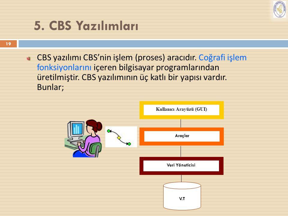 19 CBS yazılımı CBS'nin işlem (proses) aracıdır. Coğrafi işlem fonksiyonlarını içeren bilgisayar programlarından üretilmiştir. CBS yazılımının üç katl